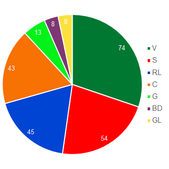Pie chart showing the number of Council members belonging to each parliamentary group (in descending order: SVP Group, Social Democrat Group, FDP-Liberal Group, CVP Group, Green Group, Liberal Democrat Group and Green-Liberal Group).
