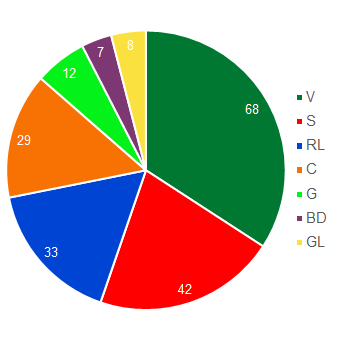 Pie chart showing the size of the parliamentary groups in the National Council (in descending order: SVP Group, Social Democrat Group, FDP-Liberal Group, CVP Group, Green Group, Liberal Democrat Group and Green-Liberal Group).