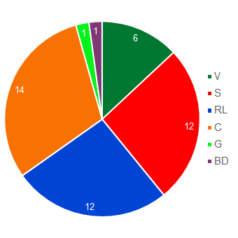 Pie chart showing the size of the parliamentary groups in the Council of States (in descending order: FDP-Liberal Group, CVP Group, Social Democrat Group, SVP Group, Liberal Democrat Group and Green Group).