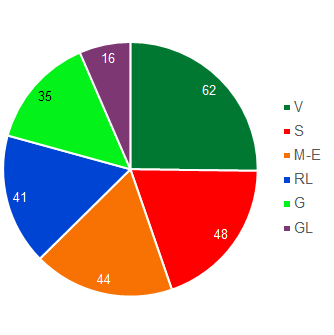 Pie chart showing the number of Council members belonging to each parliamentary group (in descending order: SVP Group, Social Democrat Group, le Groupe du Centre. PDC-PEV-BPD., FDP-Liberal Group, Green Group and Green-Liberal Group).