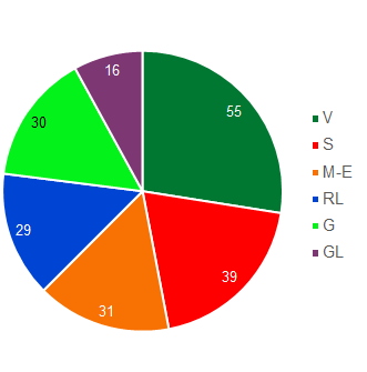 Pie chart showing the size of the parliamentary groups in the National Council (in descending order: SVP Group, Social Democrat Group, le Groupe du Centre. PDC-PEV-BPD., FDP-Liberal Group, Green Group and Green-Liberal Group).