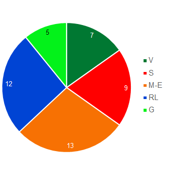 Pie chart showing the size of the parliamentary groups in the Council of States (in descending order: le Groupe du Centre. PDC-PEV-BPD., FDP-Liberal Group, Social Democrat Group, SVP Group, and Green Group).