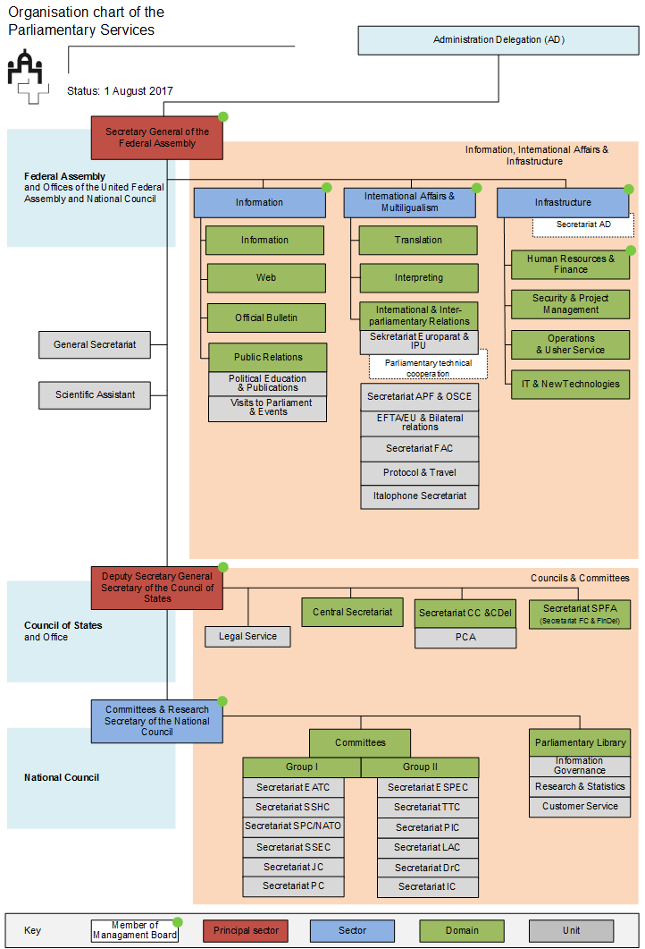 Organisation chart of the Parliamentary Services