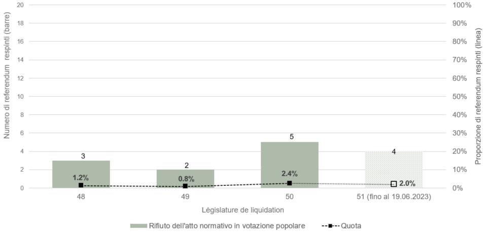 Votazioni popolari for Attuale legislatura